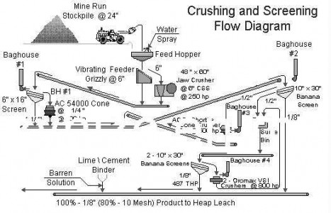 Beneficiation crushing